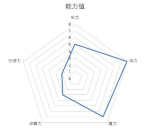 能力値レーダーチャート